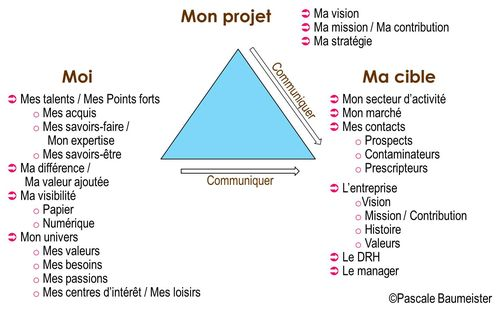 Le triangle de communication du Personal Branding