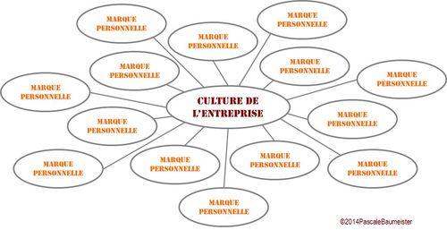 Personal Branding et Culture d'Entreprise