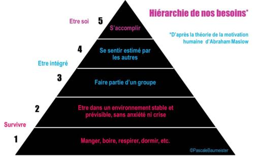 Hierarchie de nos besoins